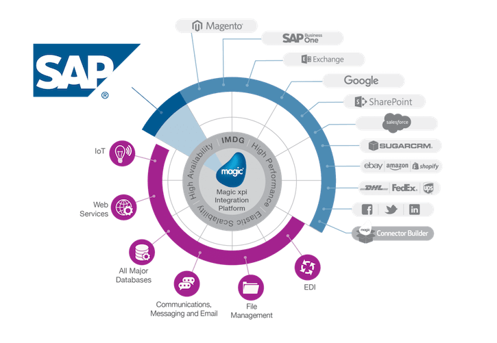 diagram sap training