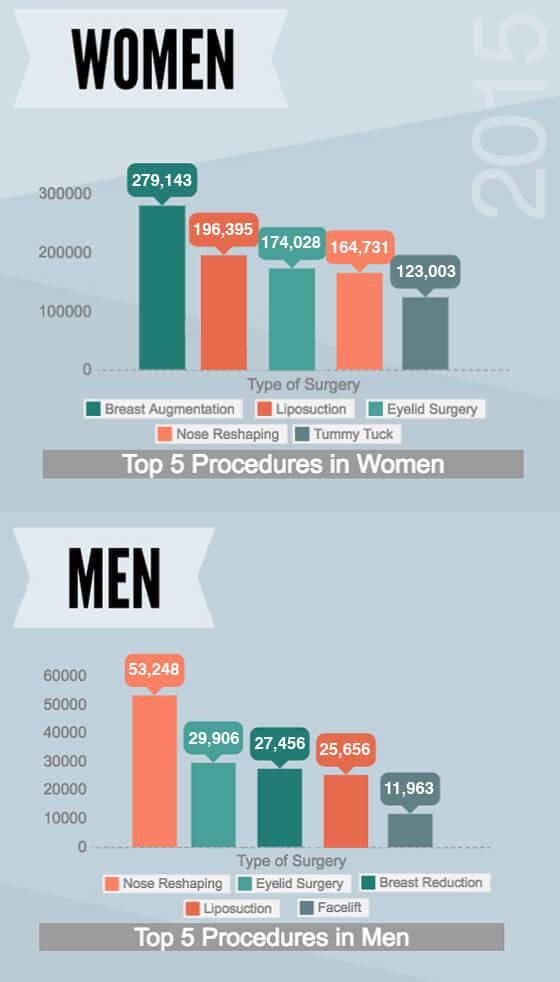 Plastic-Surgery-Statistics-Chart
