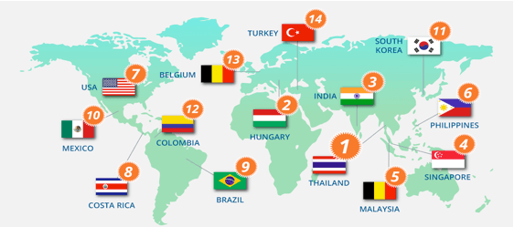 Top Countries by volume of patients