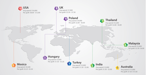cost of hair transplant by country