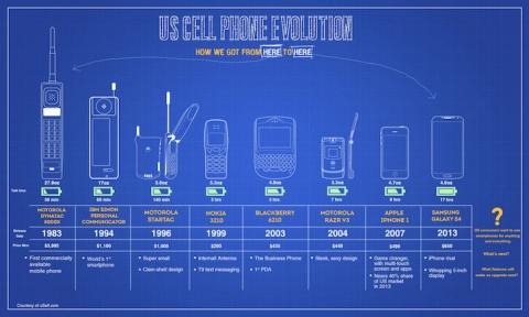 mobile phone evolution