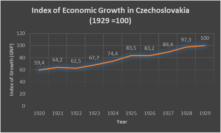 Economic growth index Czechia